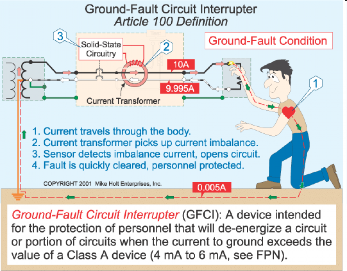 Nec Gfci Wiring Diagram Electronic Diagrams Gfi Fan And Light Standard The Ground Fault Circuit Interrupter