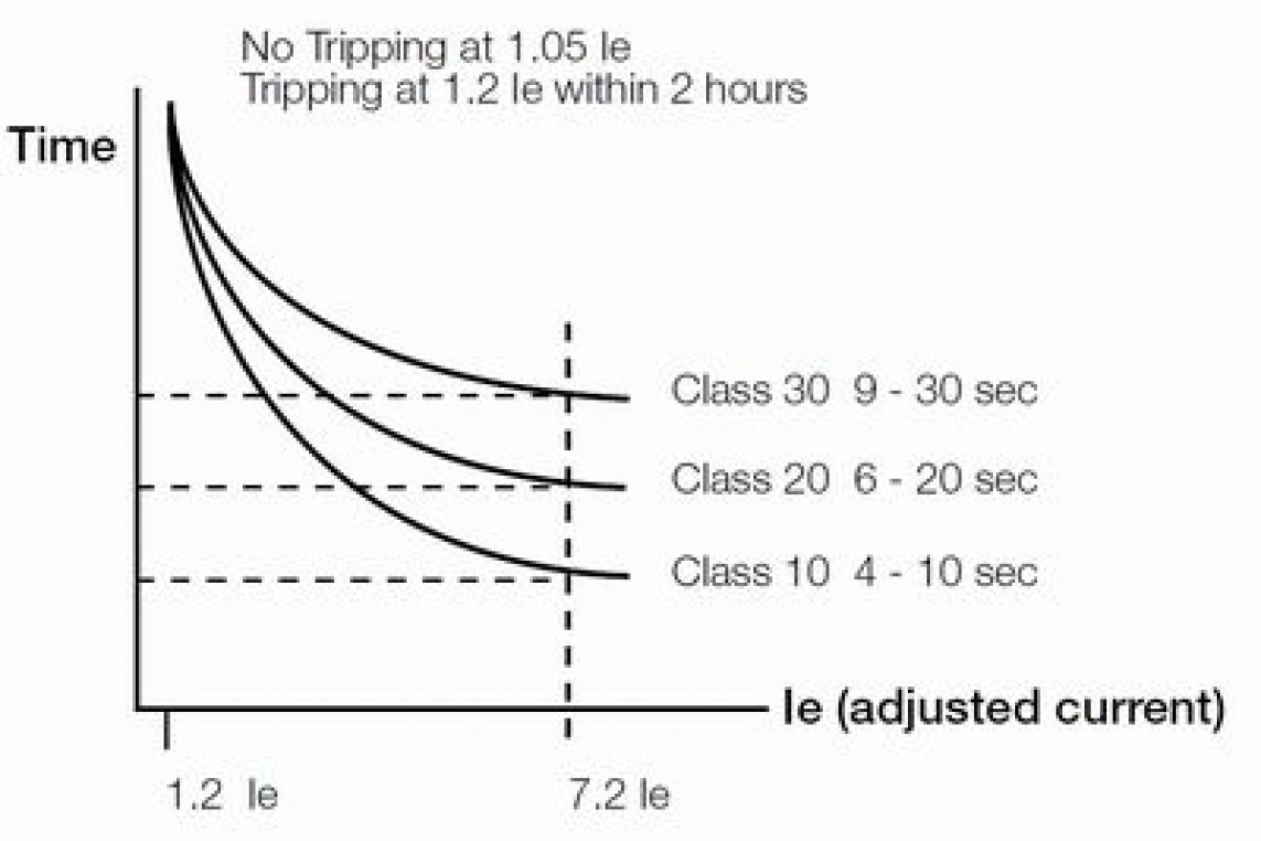 North America NEMA Classes and ANSI Tripping Curves