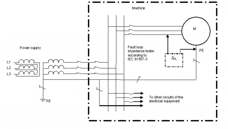 Earth Fault Loop Impedance Measurement
