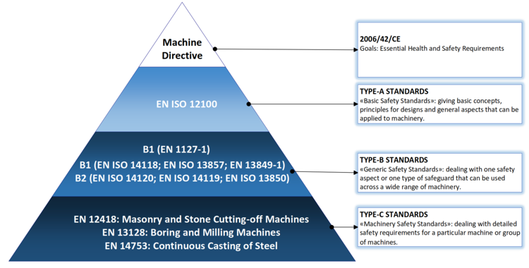 Machinery Directive: the Harmonised Standards